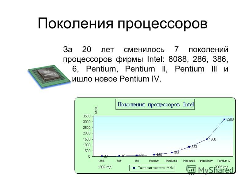 Процессор (CPU) Процессор - мозг компьютера Тактовая частота = количество элементарных операций (тактов) за 1 секунду [Hz, MHz, GHz] Основные производители: Intel, Cyrix, AMD Cooler – вентилятор для охлаждения процессора.