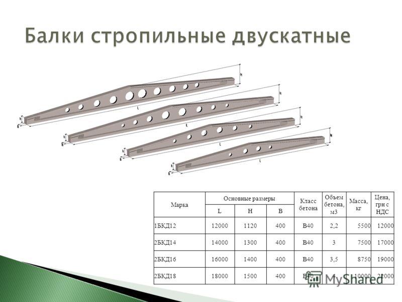 Марка Основные размеры Класс бетона Объем бетона, м3 Масса, кг Цена, грн с НДС LHB 1БКД12120001120400В402,2550012000 2БКД14140001300400В403750017000 2БКД16160001400400В403,5875019000 2БКД18180001500400В4041000022000