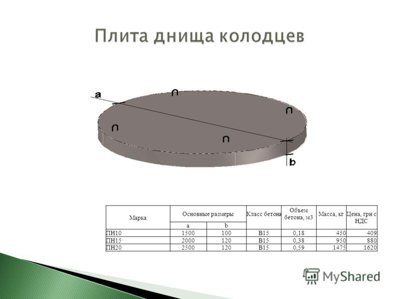 Марка Основные размерыКласс бетона Объем бетона, м3 Масса, кгЦена, грн с НДС аb ПН101500100В150,18450409 ПН152000120В150,38950880 ПН202500120В150,5914751620