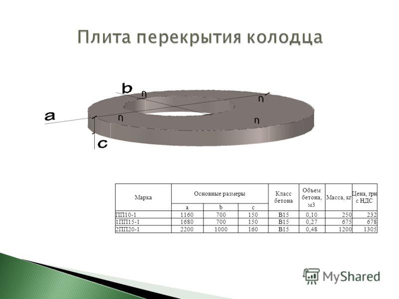 Марка Основные размерыКласс бетона Объем бетона, м3 Масса, кг Цена, грн с НДС аbс ПП10-11160700150В150,10250232 1ПП15-11680700150В150,27675678 2ПП20-122001000160В150,4812001305
