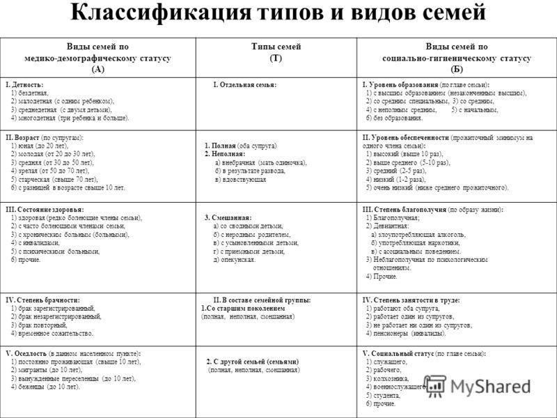 Классификация типов и видов семей Виды семей по медико-демографическому статусу (А) Типы семей (Т) Виды семей по социально-гигиеническому статусу (Б) I. Детность: 1) бездетная, 2) малодетная (с одним ребенком), 3) среднедетная (с двумя детьми), 4) мн