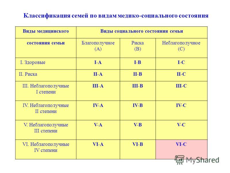Классификация семей по видам медико-социального состояния Виды медицинскогоВиды социального состояния семьи состояния семьиБлагополучное (А) Риска (В) Неблагополучное (С) I. ЗдоровыеI-АI-ВI-С II. РискаII-АII-ВII-С III. Неблагополучные I степени III-А