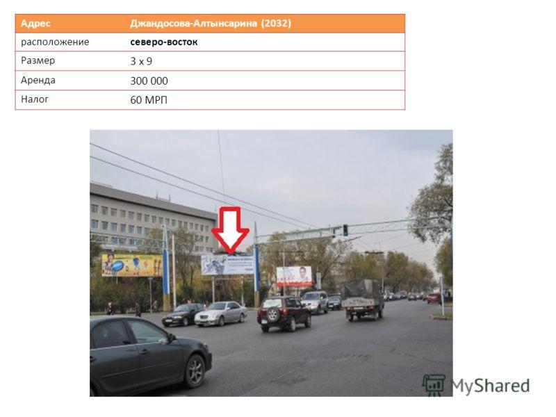 Адрес Джандосова-Алтынсарина (2032) расположениесеверо-восток Размер 3 х 9 Аренда 300 000 Налог 60 МРП