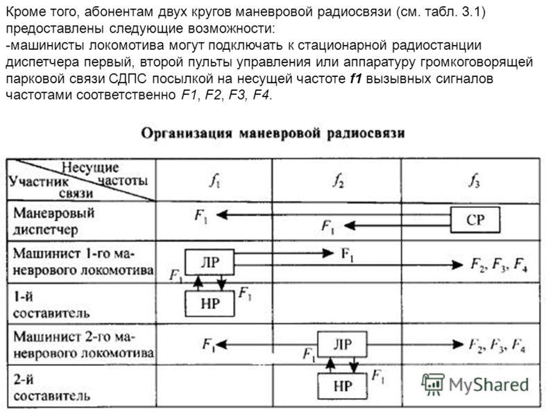 Кроме того, абонентам двух кругов маневровой радиосвязи (см. табл. 3.1) предоставлены следующие возможности: -машинисты локомотива могут подключать к стационарной радиостанции диспетчера первый, второй пульты управления или аппаратуру громкоговорящей