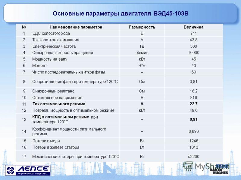 Основные параметры двигателя ВЭД45-103В Наименование параметраРазмерностьВеличина 1ЭДС холостого ходаВ711 2Ток короткого замыканияА43,8 3Электрическая частотаГц500 4Синхронная скорость вращенияоб/мин10000 5Мощность на валукВт45 6МоментН*м43 7Число по