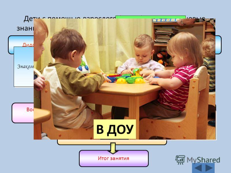 Дидактическая (ролевая) игра, создающая мотивацию к занятию (3-5 мин) Затруднение в игровой ситуации (1-3 мин) Открытие нового знания или умения (5-7 мин) Воспроизведение нового в типовой ситуации (5 мин) – игры по новым правилам Развивающие задания