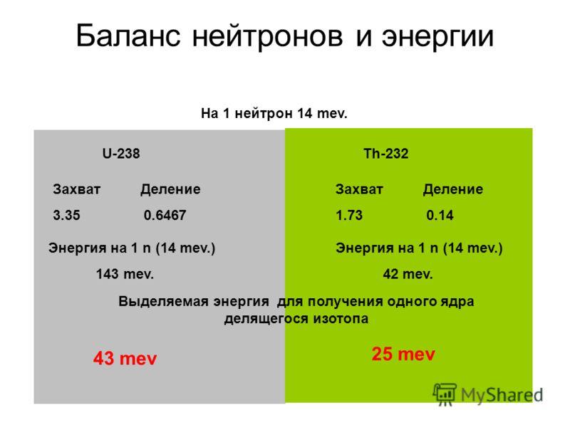 Баланс нейтронов и энергии На 1 нейтрон 14 mev. U-238Th-232 Захват Деление 3.35 0.6467 Захват Деление 1.73 0.14 Энергия на 1 n (14 mev.) 143 mev. Энергия на 1 n (14 mev.) 42 mev. Выделяемая энергия для получения одного ядра делящегося изотопа 43 mev
