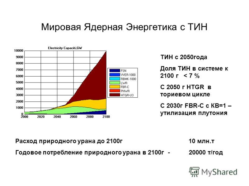 Мировая Ядерная Энергетика с ТИН Расход природного урана до 2100г 10 млн.т Годовое потребление природного урана в 2100г - 20000 т/год ТИН с 2050года Доля ТИН в системе к 2100 г < 7 % С 2050 г HTGR в ториевом цикле С 2030г FBR-С с КВ=1 – утилизация пл