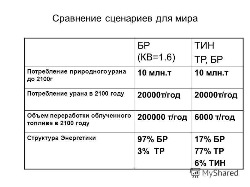 Сравнение сценариев для мира БР (КВ=1.6) ТИН ТР, БР Потребление природного урана до 2100г 10 млн.т Потребление урана в 2100 году 20000т/год Объем переработки облученного топлива в 2100 году 200000 т/год6000 т/год Структура Энергетики 97% БР 3% ТР 17%