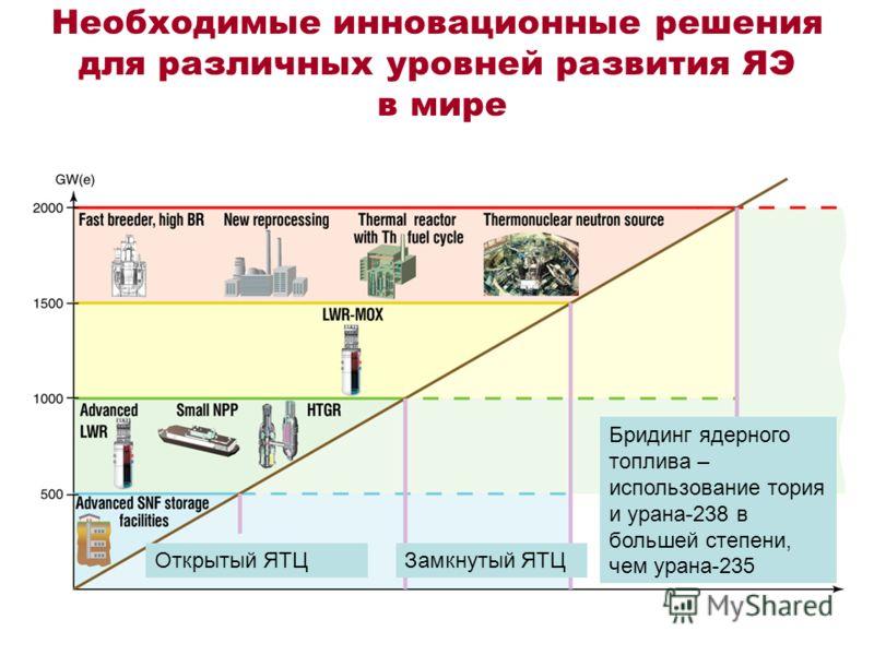 Необходимые инновационные решения для различных уровней развития ЯЭ в мире Открытый ЯТЦЗамкнутый ЯТЦ Бридинг ядерного топлива – использование тория и урана-238 в большей степени, чем урана-235