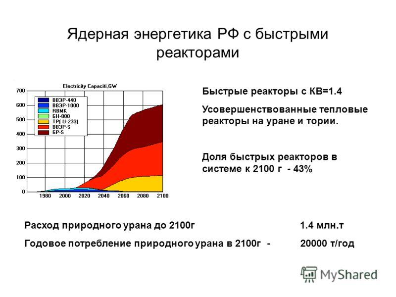 Ядерная энергетика РФ с быстрыми реакторами Расход природного урана до 2100г 1.4 млн.т Годовое потребление природного урана в 2100г - 20000 т/год Быстрые реакторы с КВ=1.4 Усовершенствованные тепловые реакторы на уране и тории. Доля быстрых реакторов