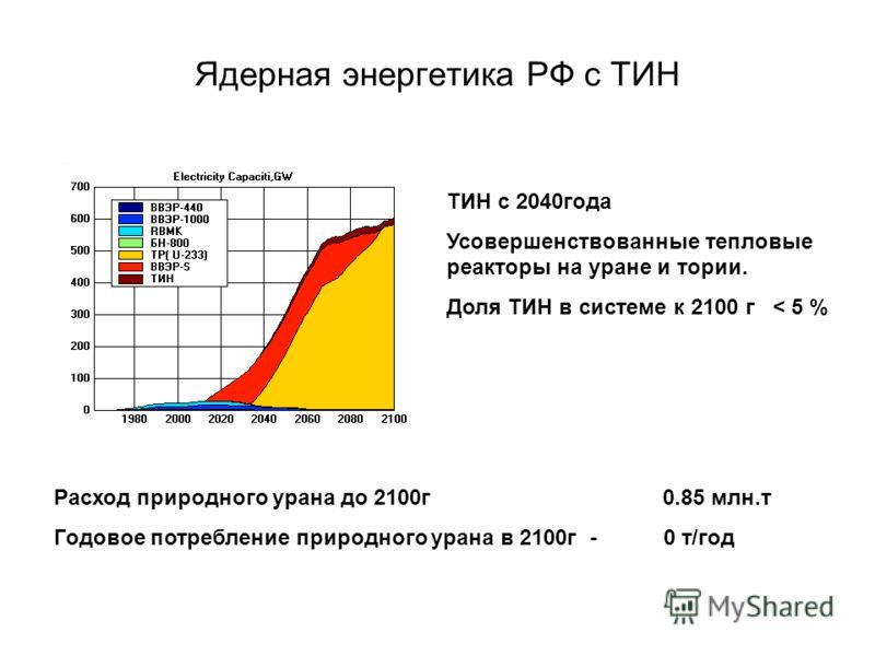 Ядерная энергетика РФ с ТИН Расход природного урана до 2100г 0.85 млн.т Годовое потребление природного урана в 2100г - 0 т/год ТИН с 2040года Усовершенствованные тепловые реакторы на уране и тории. Доля ТИН в системе к 2100 г < 5 %