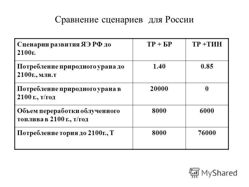 Сравнение сценариев для России Сценарии развития ЯЭ РФ до 2100г. ТР + БРТР +ТИН Потребление природного урана до 2100г., млн.т 1.400.85 Потребление природного урана в 2100 г., т/год 200000 Объем переработки облученного топлива в 2100 г., т/год 8000600