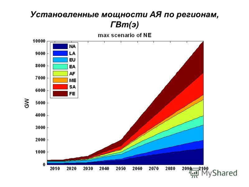 Установленные мощности АЯ по регионам, ГВт(э)