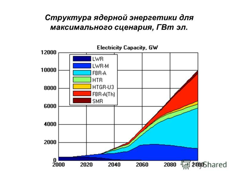 Структура ядерной энергетики для максимального сценария, ГВт эл.