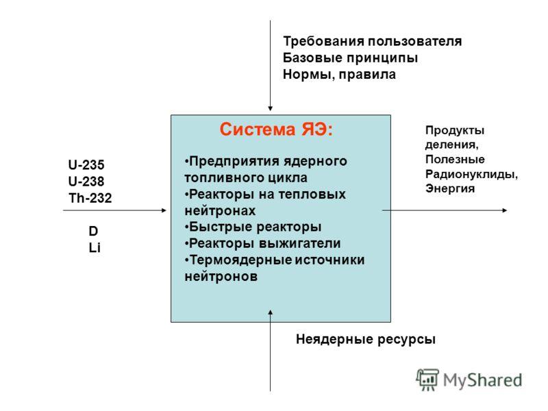 U-235 U-238 Th-232 Продукты деления, Полезные Радионуклиды, Энергия Требования пользователя Базовые принципы Нормы, правила Система ЯЭ: Предприятия ядерного топливного цикла Реакторы на тепловых нейтронах Быстрые реакторы Реакторы выжигатели Термояде