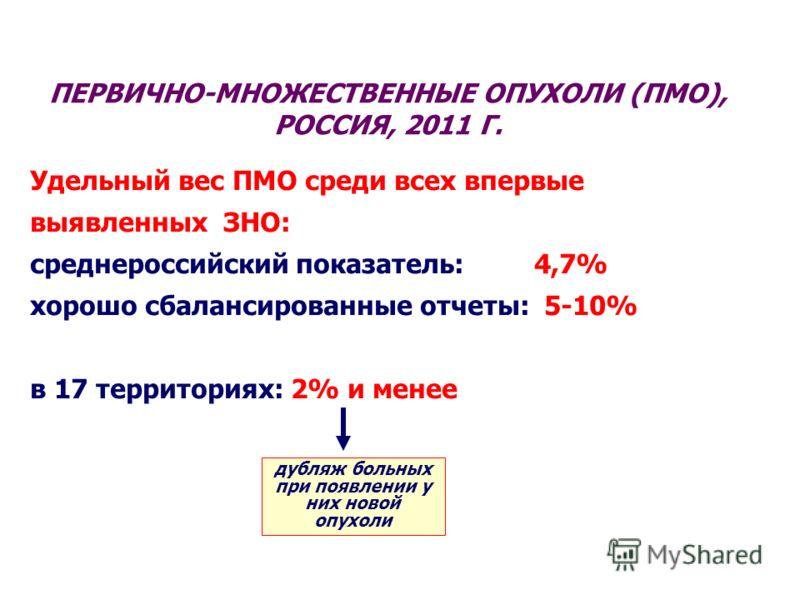ПЕРВИЧНО-МНОЖЕСТВЕННЫЕ ОПУХОЛИ (ПМО), РОССИЯ, 2011 Г. Удельный вес ПМО среди всех впервые выявленных ЗНО: среднероссийский показатель: 4,7% хорошо сбалансированные отчеты: 5-10% в 17 территориях: 2% и менее дубляж больных при появлении у них новой оп