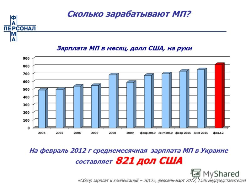 Сколько зарабатывают МП? 821 дол США На февраль 2012 г среднемесячная зарплата МП в Украине составляет 821 дол США «Обзор зарплат и компенсаций – 2012», февраль-март 2012, 1530 медпредставителей
