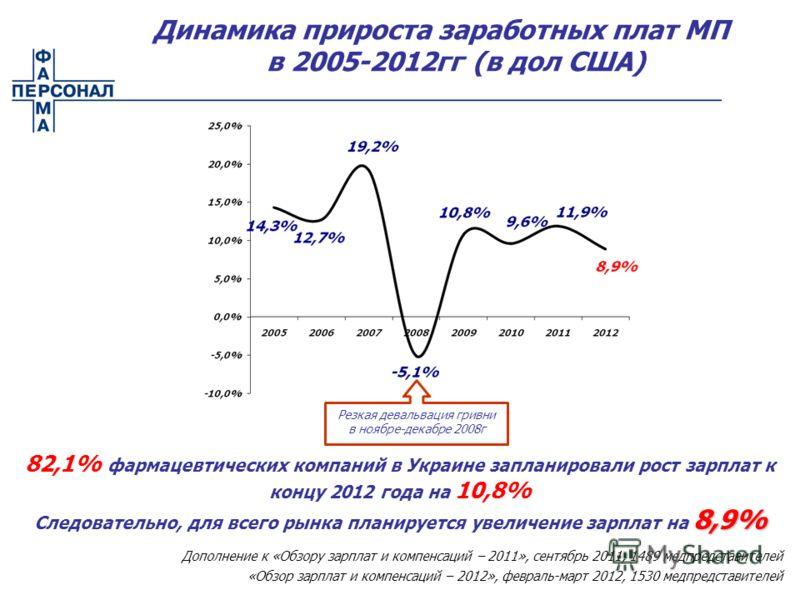 82,1% фармацевтических компаний в Украине запланировали рост зарплат к концу 2012 года на 10,8% 8,9% Следовательно, для всего рынка планируется увеличение зарплат на 8,9% Динамика прироста заработных плат МП в 2005-2012гг (в дол США) Резкая девальвац