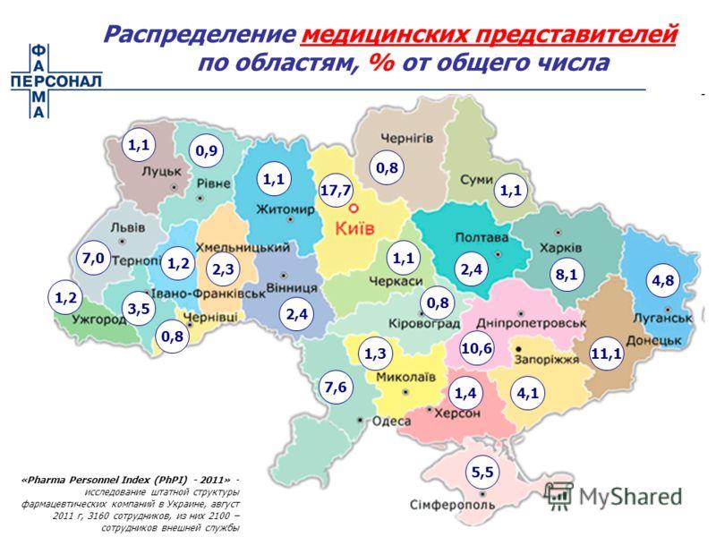2,4 11,1 10,6 1,1 4,1 3,5 17,7 0,8 5,5 4,8 1,1 7,0 1,3 7,6 2,4 0,9 1,1 1,2 8,1 1,4 2,3 1,1 0,8 «Pharma Personnel Index (PhPI) - 2011» - исследование штатной структуры фармацевтических компаний в Украине, август 2011 г, 3160 сотрудников, из них 2100 –