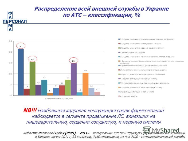 Распределение всей внешней службы в Украине по АТС – классификации, % NB!!! Наибольшая кадровая конкуренция среди фармкомпаний наблюдается в сегменте продвижения ЛС, влияющих на пищеварительную, сердечно-сосудистую, и нервную системы «Pharma Personne