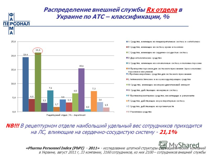 Распределение внешней службы Rx отдела в Украине по АТС – классификации, % NB!!! В рецептурном отделе наибольший удельный вес сотрудников приходится на ЛС, влияющие на сердечно-сосудистую систему - 21,1% «Pharma Personnel Index (PhPI) - 2011» - иссле