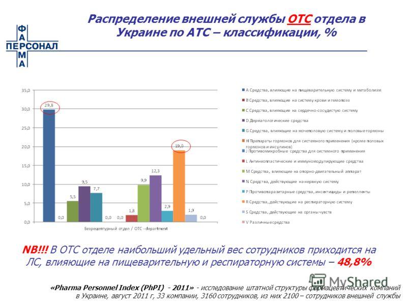 Распределение внешней службы ОТС отдела в Украине по АТС – классификации, % NB!!! В ОТС отделе наибольший удельный вес сотрудников приходится на ЛС, влияющие на пищеварительную и респираторную системы – 48,8% «Pharma Personnel Index (PhPI) - 2011» -