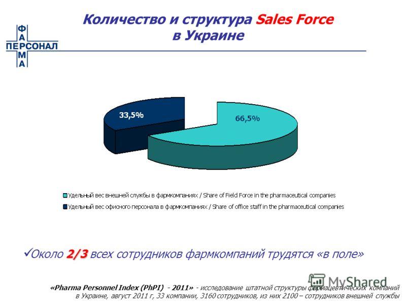 2/3 Около 2/3 всех сотрудников фармкомпаний трудятся «в поле» «Pharma Personnel Index (PhPI) - 2011» - исследование штатной структуры фармацевтических компаний в Украине, август 2011 г, 33 компании, 3160 сотрудников, из них 2100 – сотрудников внешней