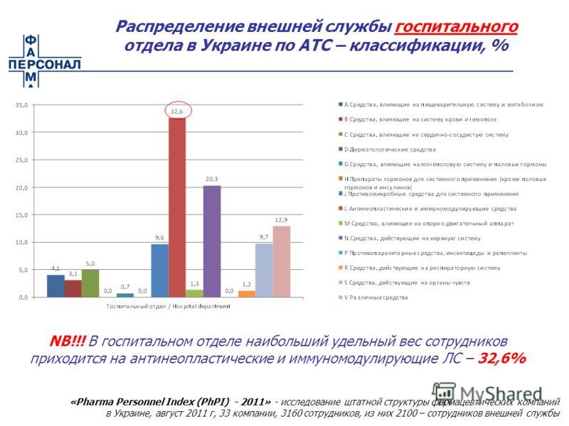 Распределение внешней службы госпитального отдела в Украине по АТС – классификации, % NB!!! В госпитальном отделе наибольший удельный вес сотрудников приходится на антинеопластические и иммуномодулирующие ЛС – 32,6% «Pharma Personnel Index (PhPI) - 2