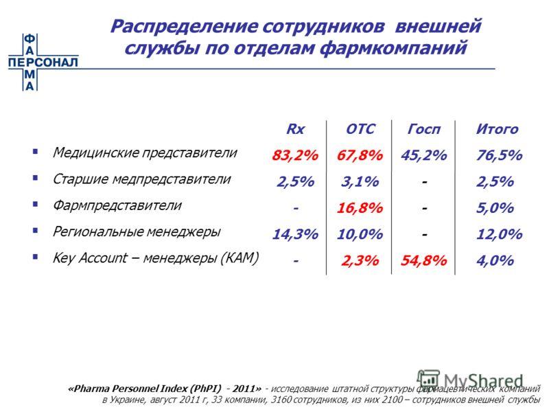 Распределение сотрудников внешней службы по отделам фармкомпаний Медицинские представители Старшие медпредставители Фармпредставители Региональные менеджеры Key Account – менеджеры (КАМ) Итого 76,5% 2,5% 5,0% 12,0% 4,0% Rx 83,2% 2,5% - 14,3% - OTC 67