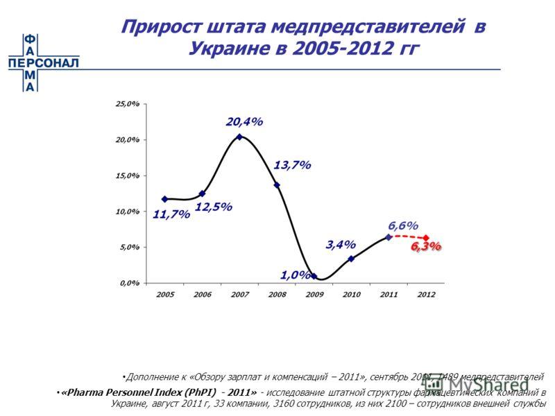 Прирост штата медпредставителей в Украине в 2005-2012 гг Дополнение к «Обзору зарплат и компенсаций – 2011», сентябрь 2011, 1489 медпредставителей «Pharma Personnel Index (PhPI) - 2011» - исследование штатной структуры фармацевтических компаний в Укр