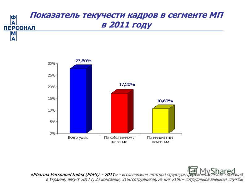 Показатель текучести кадров в сегменте МП в 2011 году «Pharma Personnel Index (PhPI) - 2011» - исследование штатной структуры фармацевтических компаний в Украине, август 2011 г, 33 компании, 3160 сотрудников, из них 2100 – сотрудников внешней службы