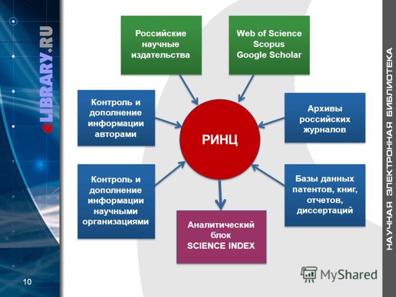 РИНЦ Web of Science Scopus Google Scholar Web of Science Scopus Google Scholar Российские научные издательства Российские научные издательства Контроль и дополнение информации научными организациями Базы данных патентов, книг, отчетов, диссертаций Ко