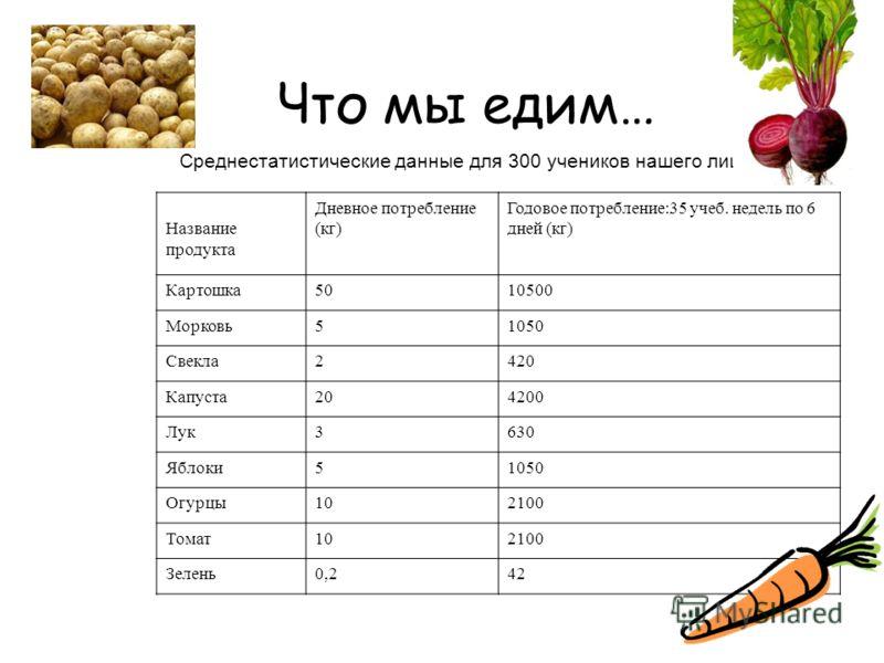 Что мы едим… Среднестатистические данные для 300 учеников нашего лицея: Название продукта Дневное потребление (кг) Годовое потребление:35 учеб. недель по 6 дней (кг) Картошка5010500 Морковь51050 Свекла2420 Капуста204200 Лук3630 Яблоки51050 Огурцы1021