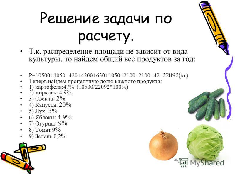 Решение задачи по расчету. Т.к. распределение площади не зависит от вида культуры, то найдем общий вес продуктов за год: P=10500+1050+420+4200+630+1050+2100+2100+42 = 22092( кг) Теперь найдем процентную долю каждого продукта: 1) картофель:47% (10500/