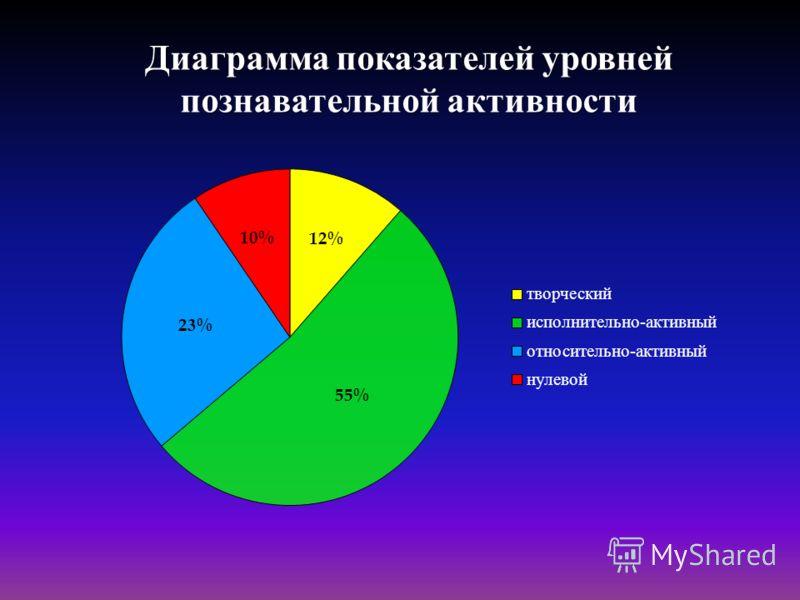 Диаграмма показателей уровней познавательной активности
