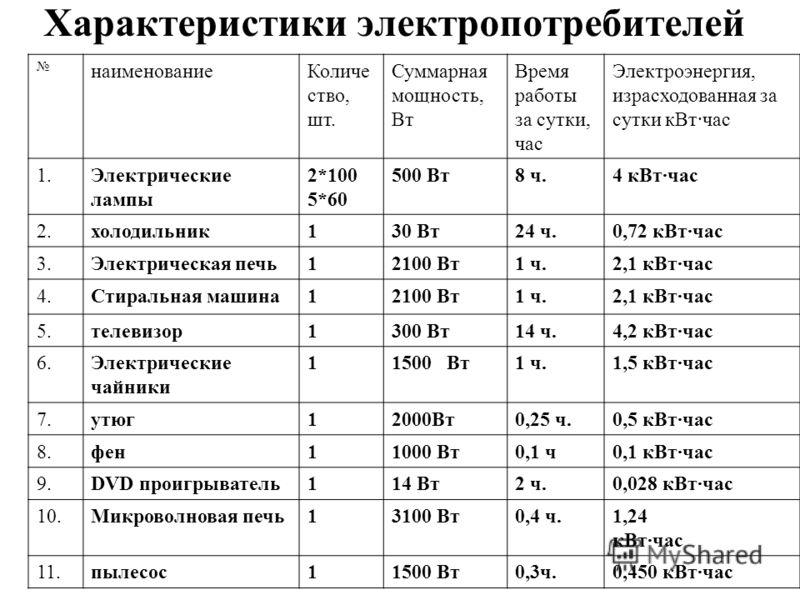 Характеристики электропотребителей наименованиеКоличе ство, шт. Суммарная мощность, Вт Время работы за сутки, час Электроэнергия, израсходованная за сутки кВт·час 1.Электрические лампы 2*100 5*60 500 Вт8 ч.4 кВт·час 2.холодильник130 Вт24 ч.0,72 кВт·ч