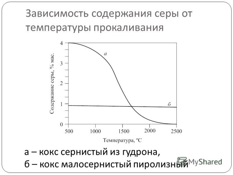 Зависимость содержания серы от температуры прокаливания а – кокс сернистый из гудрона, б – кокс малосернистый пиролизный
