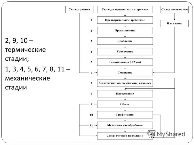 2, 9, 10 – термические стадии; 1, 3, 4, 5, 6, 7, 8, 11 – механические стадии