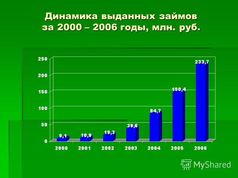 Динамика выданных займов за 2000 – 2006 годы, млн. руб.