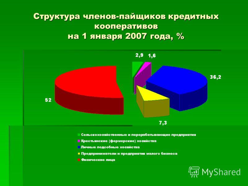 Структура членов-пайщиков кредитных кооперативов на 1 января 2007 года, %