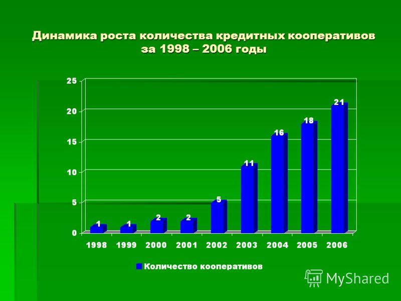 Динамика роста количества кредитных кооперативов за 1998 – 2006 годы