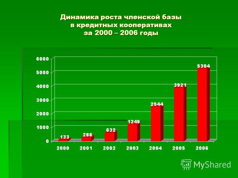 Динамика роста членской базы в кредитных кооперативах за 2000 – 2006 годы