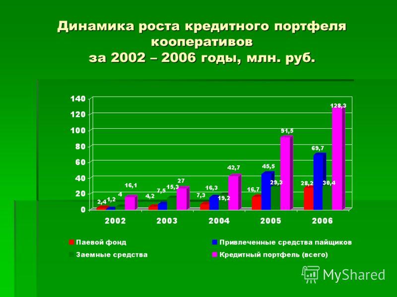 Динамика роста кредитного портфеля кооперативов за 2002 – 2006 годы, млн. руб.