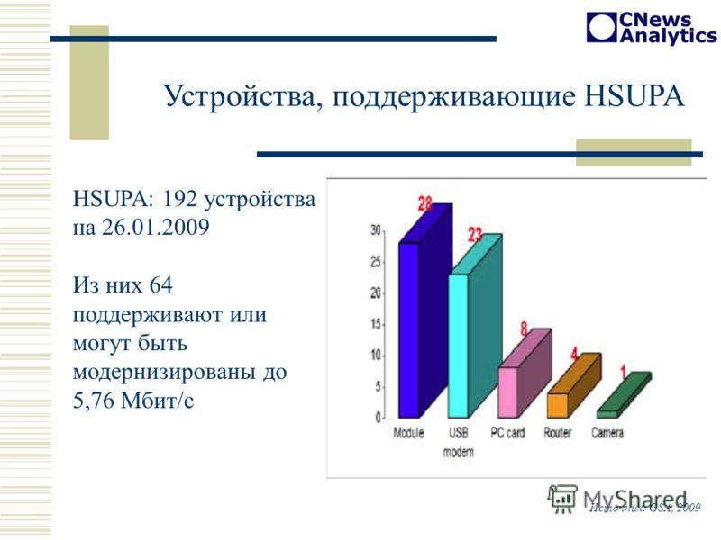 Устройства, поддерживающие HSUPA HSUPA: 192 устройства на 26.01.2009 Из них 64 поддерживают или могут быть модернизированы до 5,76 Мбит/с Источник: GSA, 2009