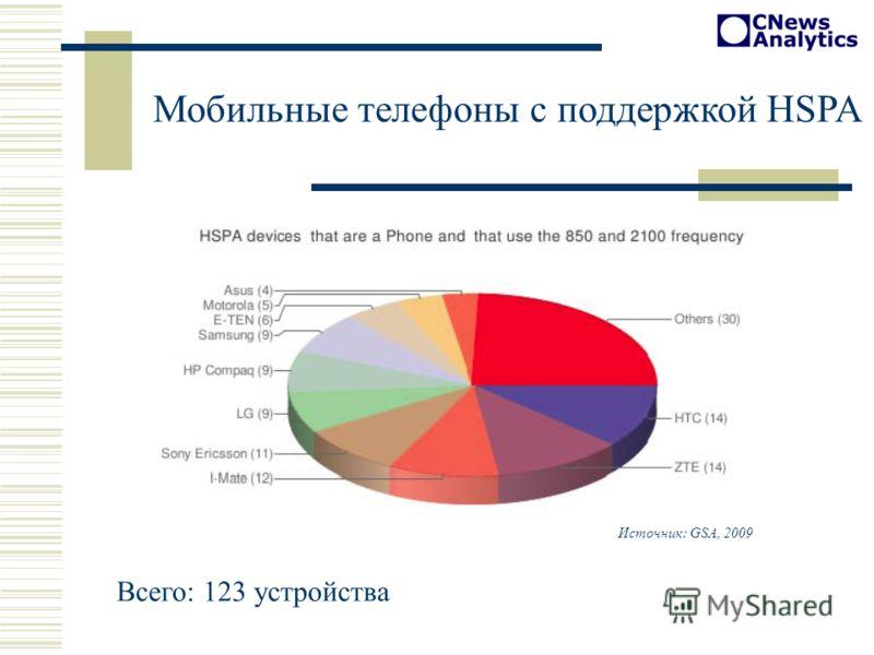 Мобильные телефоны с поддержкой HSPA Источник: GSA, 2009 Всего: 123 устройства