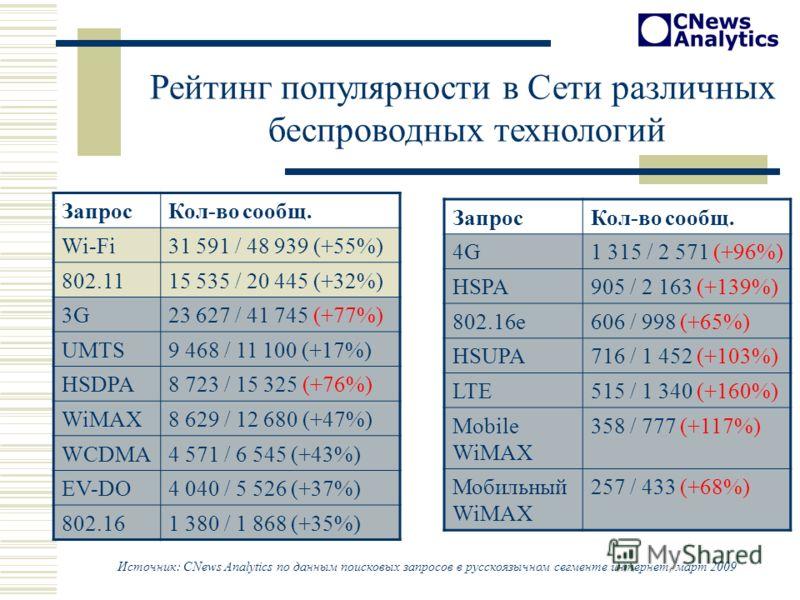 Рейтинг популярности в Сети различных беспроводных технологий ЗапросКол-во сообщ. Wi-Fi31 591 / 48 939 (+55%) 802.1115 535 / 20 445 (+32%) 3G23 627 / 41 745 (+77%) UMTS9 468 / 11 100 (+17%) HSDPA8 723 / 15 325 (+76%) WiMAX8 629 / 12 680 (+47%) WCDMA4