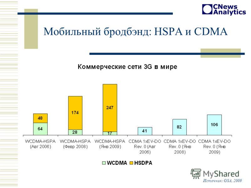 Мобильный бродбэнд: HSPA и CDMA Источник: GSA, 2009