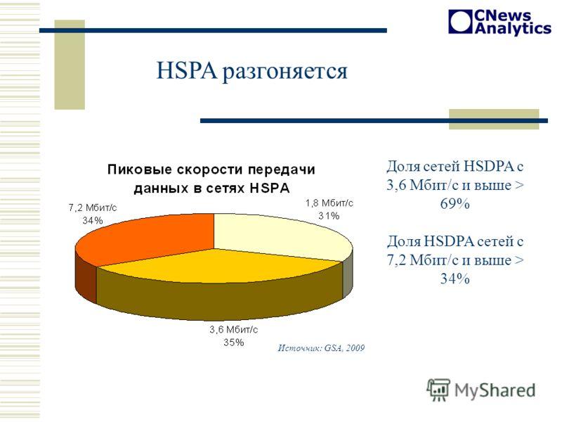 HSPA разгоняется Доля сетей HSDPA с 3,6 Мбит/c и выше > 69% Доля HSDPA сетей с 7,2 Мбит/c и выше > 34% Источник: GSA, 2009