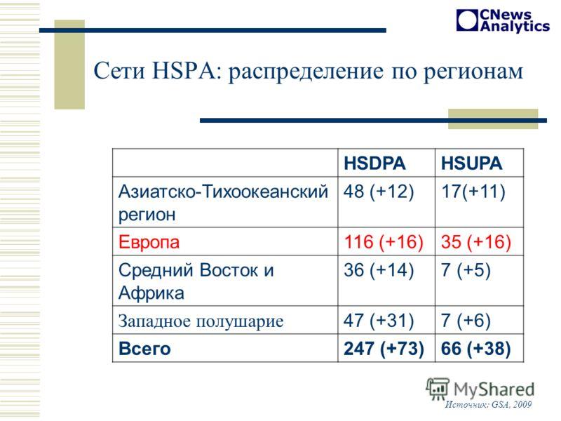 Сети HSPA: распределение по регионам HSDPAHSUPA Азиатско-Тихоокеанский регион 48 (+12)17(+11) Европа116 (+16)35 (+16) Средний Восток и Африка 36 (+14)7 (+5) Западное полушарие 47 (+31)7 (+6) Всего247 (+73)66 (+38) Источник: GSA, 2009